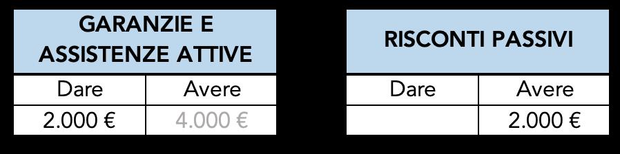 Esempio di rettifica del ricavo anno X+3