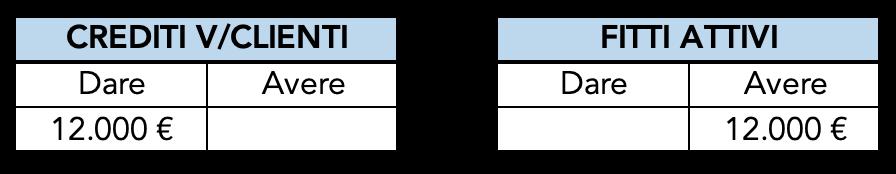 Esempio di nascita di un credito e relativa registrazione