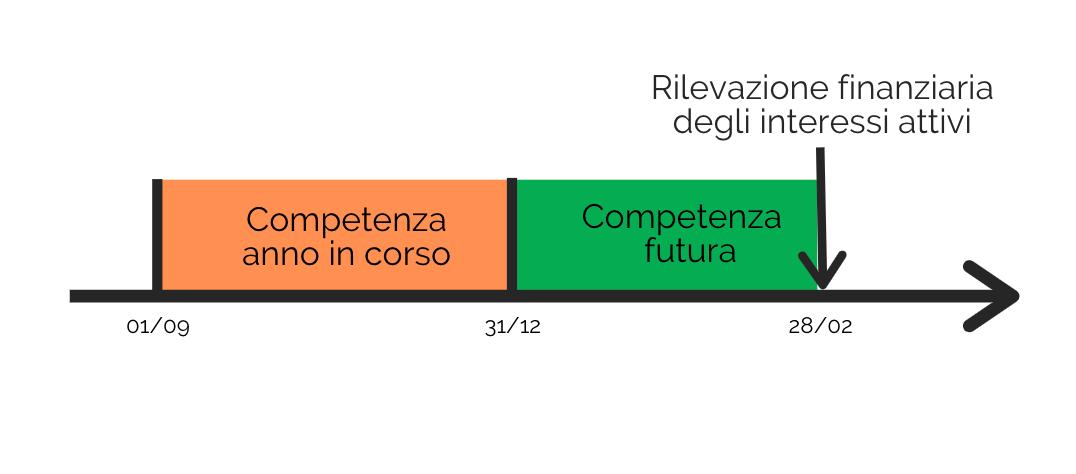Linea del tempo che rappresenta la rilevazione finanziaria dei ratei attivi