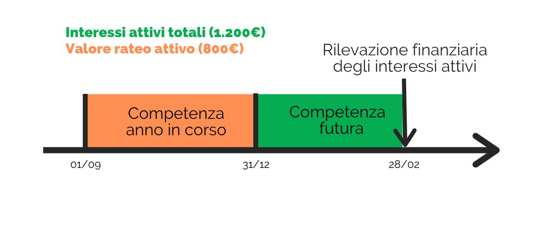 Linea del tempo che rappresenta il valore dei ratei attivi