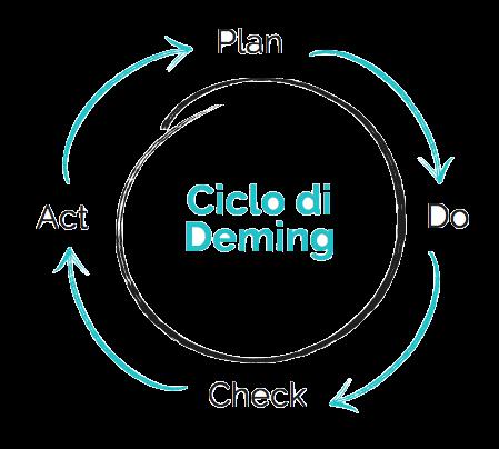 Il ciclo di Deming applicato al controllo di gestione