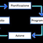 La pianificazione e il controllo di gestione nelle PMI