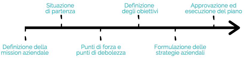 Linea del tempo per la pianificazione strategica