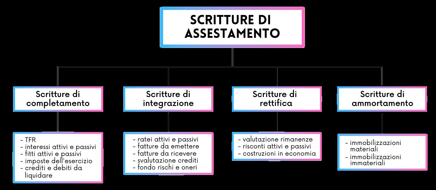 Scritture di assestamento: cosa sono e a cosa servono