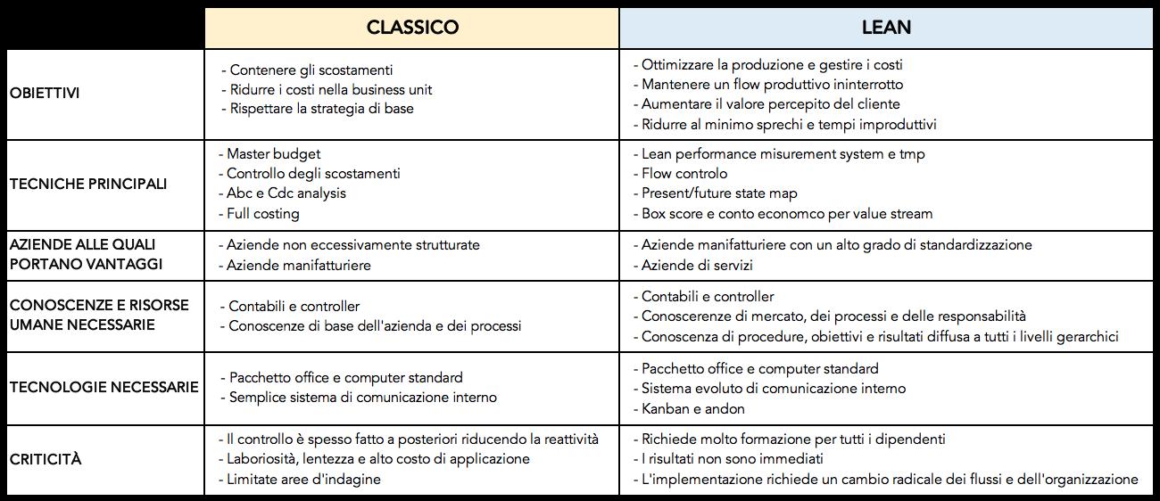 Tabella che mette a confronto il controllo di gestione classico e lean