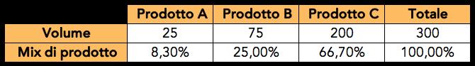 Esempio di budget delle vendite