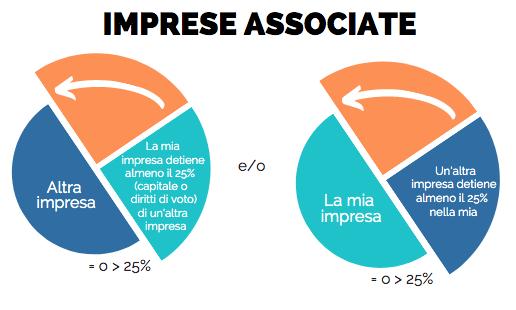 Il calcolo delle imprese associate