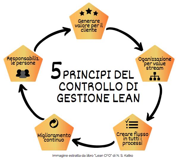 I 5 principi del controllo di gestione lean