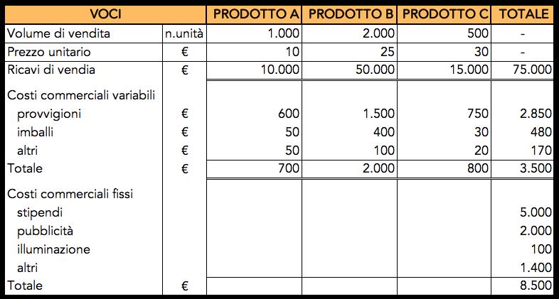Tabella con un esempio di budget commerciale