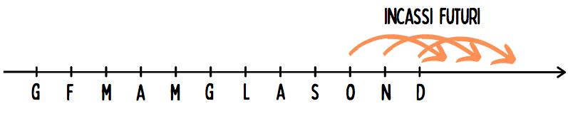 Distinzione tra flussi di cassa e risultato d'esercizio