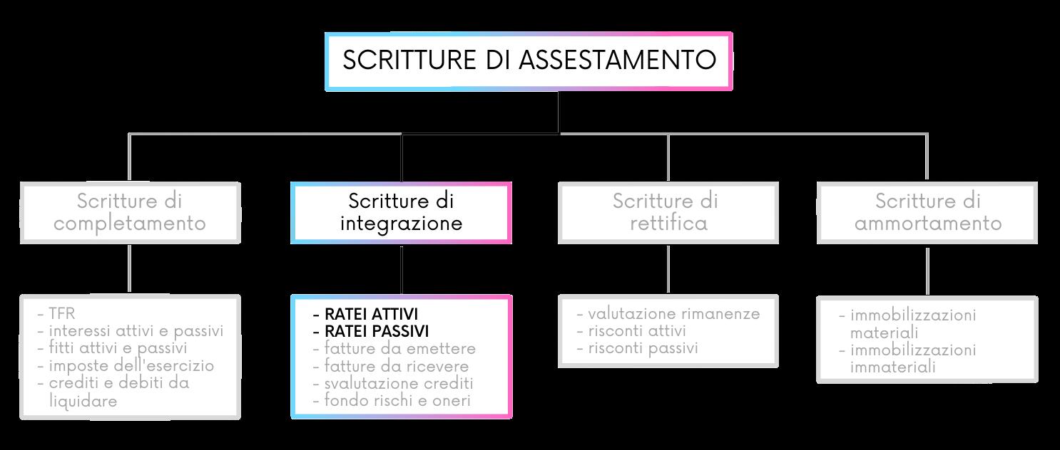 Tra le scritture di integrazione ci sono i ratei passivi