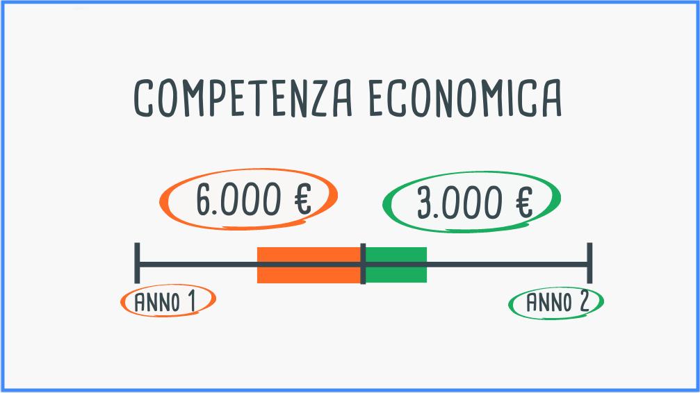 Come determinare la competenza economica dei ratei