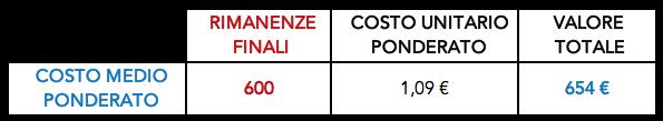Valutazione delle rimanenze con il metodo del costo medio ponderato