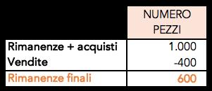 Esempio di calcolo delle rimanenze finali