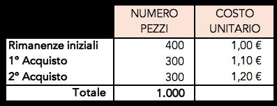 Esempio di calcolo per la valutazione delle rimanenze di magazzino