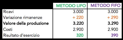 Calcolo delle rimanenze con i metodi LIFO e FIFO