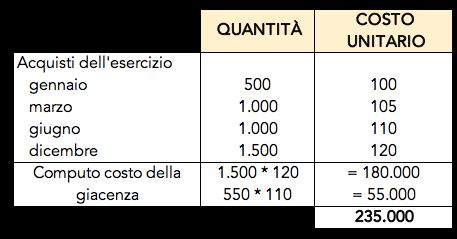 Valutazione delle rimanenze con il metodo del FIFO continuo