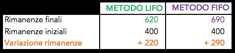 Tabella che rappresenta la variazione delle rimanenze mettendo a confronto i metodi lifo e fifo