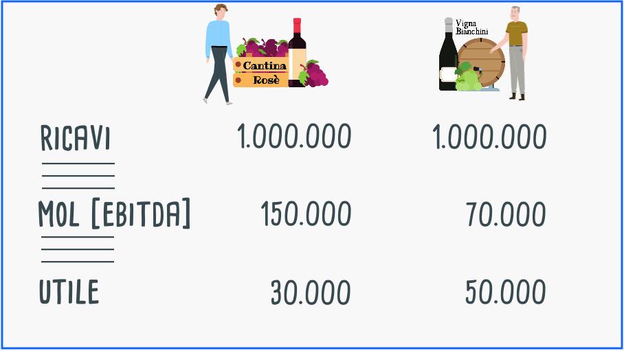 Esempio di calcolo dell'ebitda di due imprese vinicole
