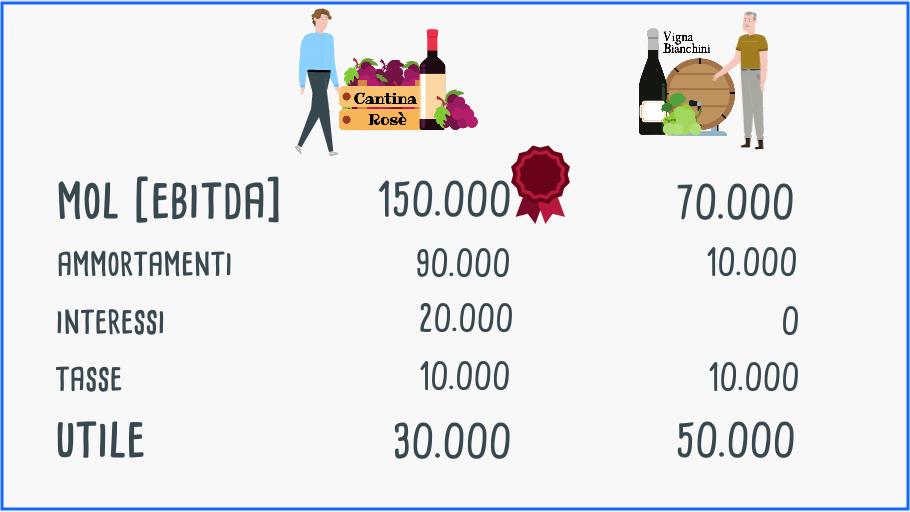 Esempio di differenza dell'ebitda di due imprese vinicole