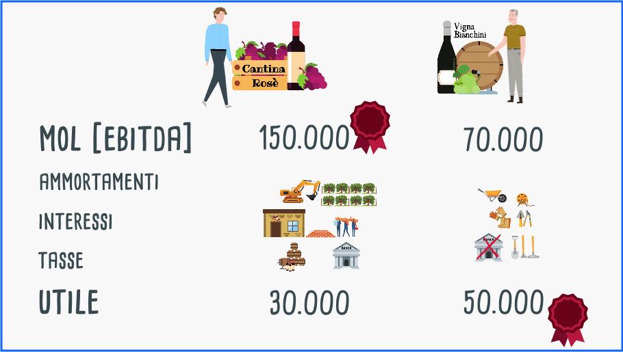 Esempio di differenza dell'ebitda di due imprese vinicole generato dagli investimenti