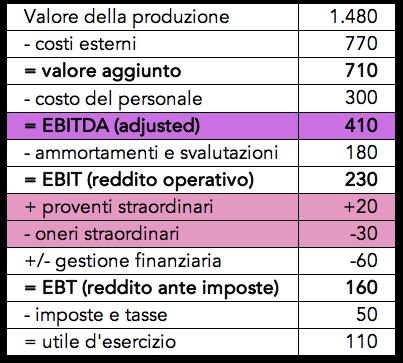 Tabella con il calcolo dell'ebitda adjusted