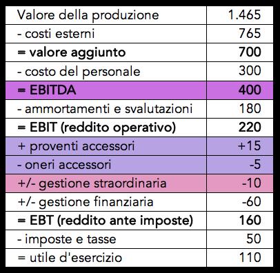 Tabella con il calcolo dell'ebitda con la gestione accessoria