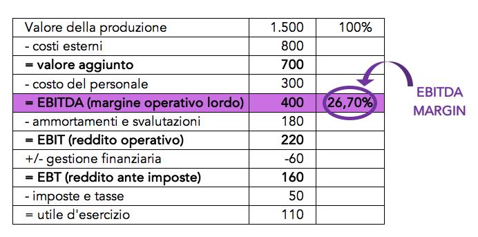 Tabella con il calcolo dell'ebitda margin