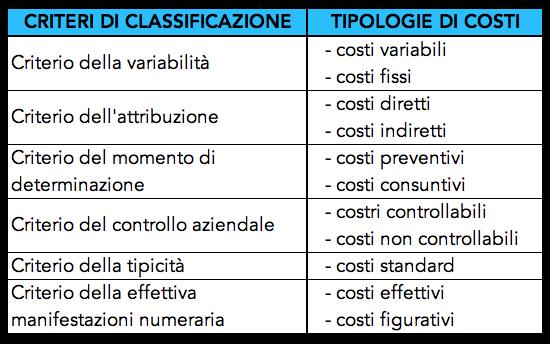 Tabella con la classificazione dei costi