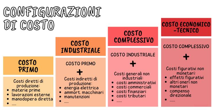 Configurazioni di costo: 4 esempi di calcolo