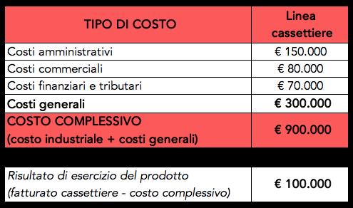 Tabella con esempio di calcolo del costo complessivo