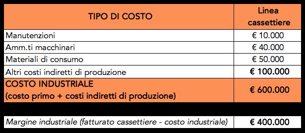 Tabella con esempio di calcolo del costo industriale