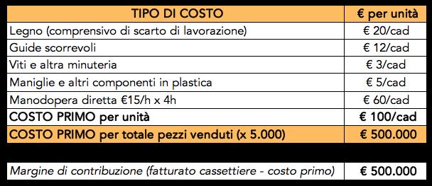 Tabella con esempio di calcolo del costo primo