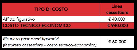 Tabella con esempio di calcolo del costo tecnico economico