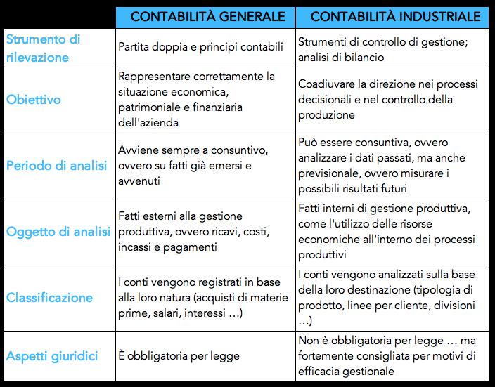 Tabella con differenze tra contabilità industriale e generale