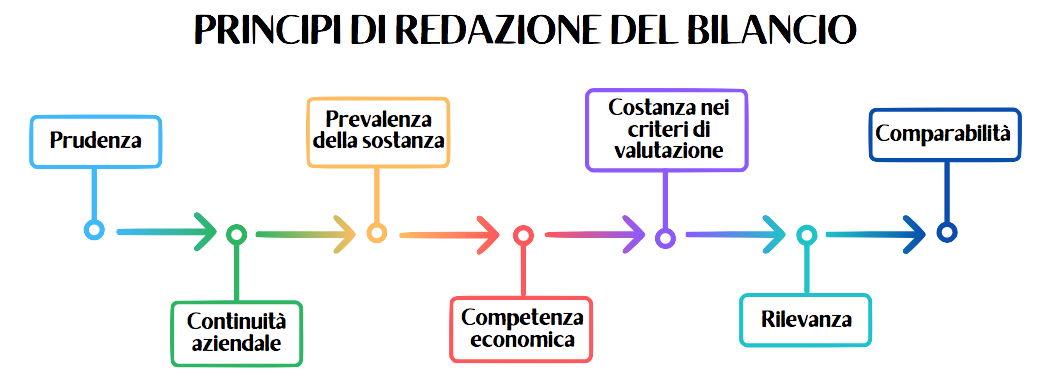 Grafico che mostra i 7 principi per la redazione del bilancio