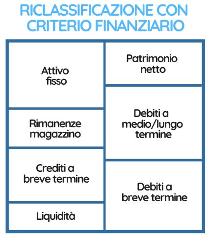 Lo stato patrimoniale riclassificato con il criterio finanziario