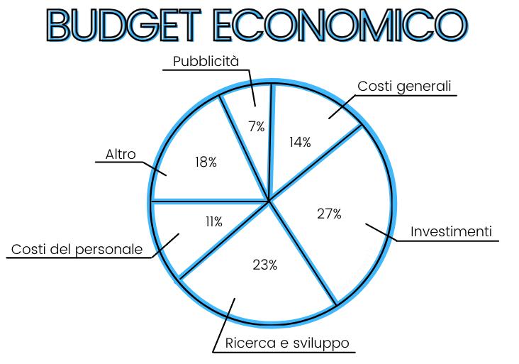 Cos'è il budget economico e che farlo in pochi passi