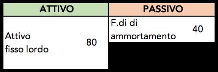 Come calcolare il totale attivo fisso netto