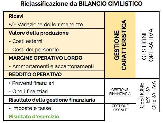Schema che rappresenta la gestione caratteristica ottenuta dalla riclassificazione del bilancio civilistico
