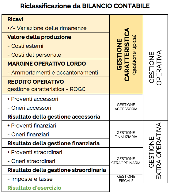 Schema che rappresenta la gestione caratteristica ottenuta dalla riclassificazione del bilancio contabile