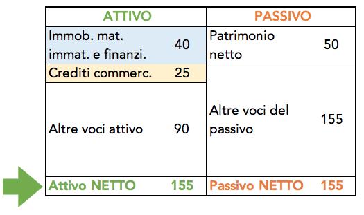Tabella per il calcolo del totale attivo netto