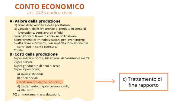 Il trattamento di fine rapporto nel conto economico