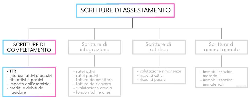 Scritture di assestamento per il trattamento di fine rapporto