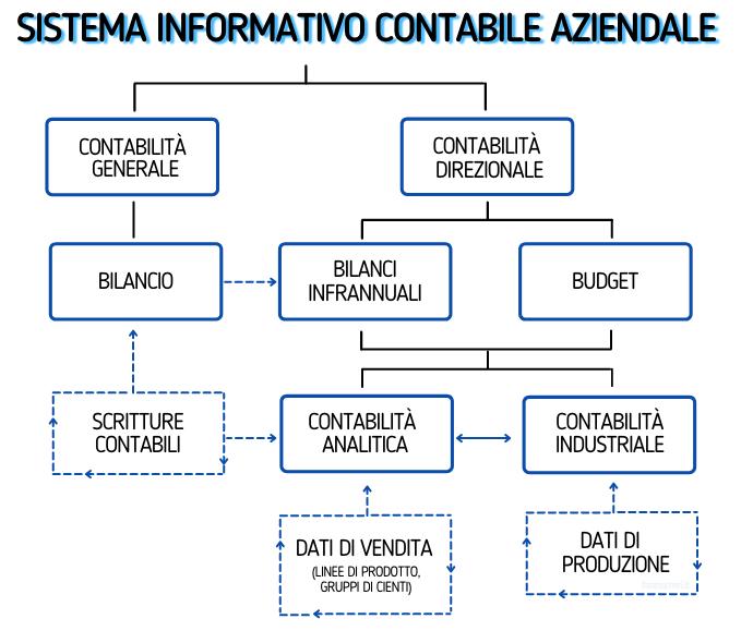Schema riepilogativo del sistema informativo contabile aziendale
