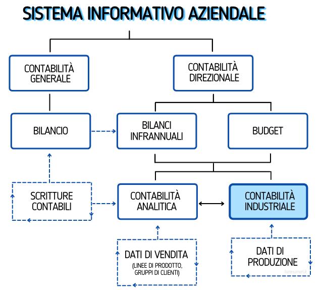 La contabilità industriale e il sistema informativo contabile