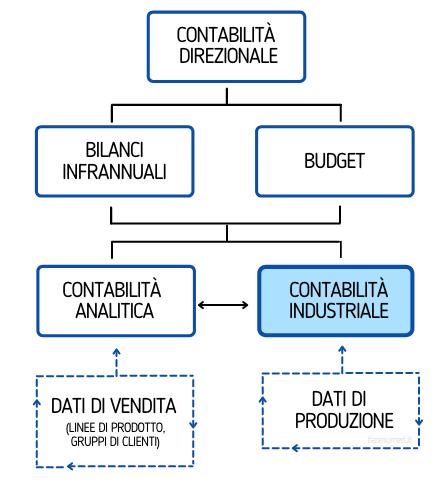 La contabilità industriale per il calcolo dei costi di produzione