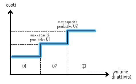 Grafico che rappresenta i costi fissi con andamento a gradini