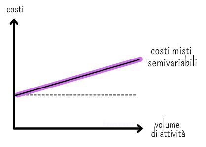 Grafico che rappresenta i costi misti semivariabili
