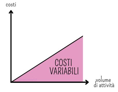 Grafico che rappresenta i costi variabili